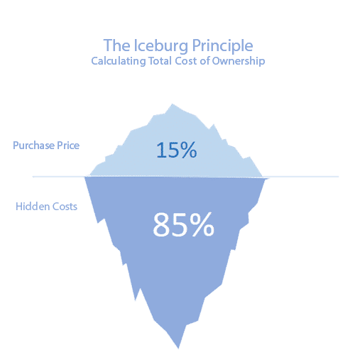 The Iceburg Principle