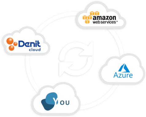Denit Hybrid Cloud